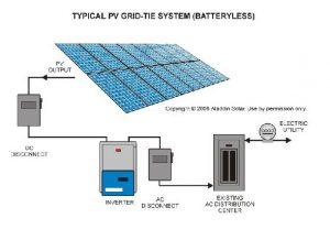 Typical PV grid-tie system